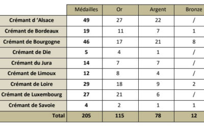 PALMARES OFFICIEL – 28ème CONCOURS NATIONAL DES CREMANTS